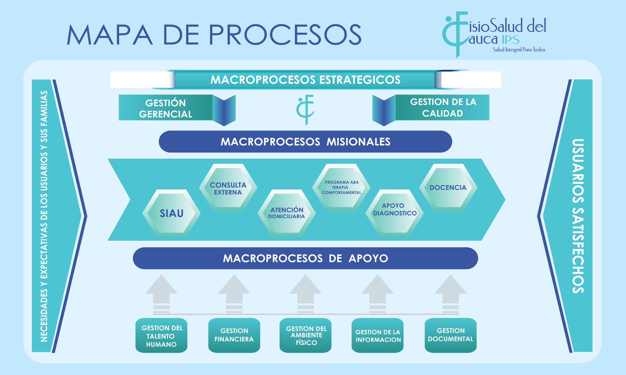 Mapa-de-procesos- INICIO-Fisiosalud-del-Cauca-IPS-SAS